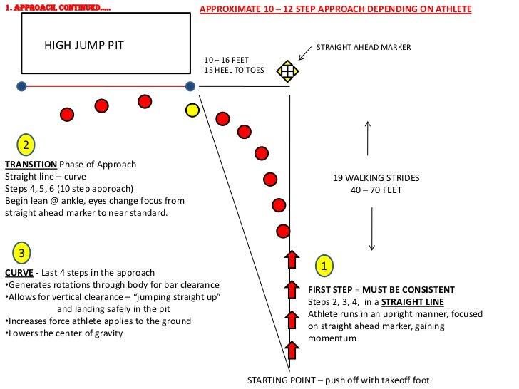 High jump approach