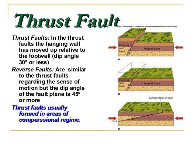 Thrust FaultsThrust Faults ...
