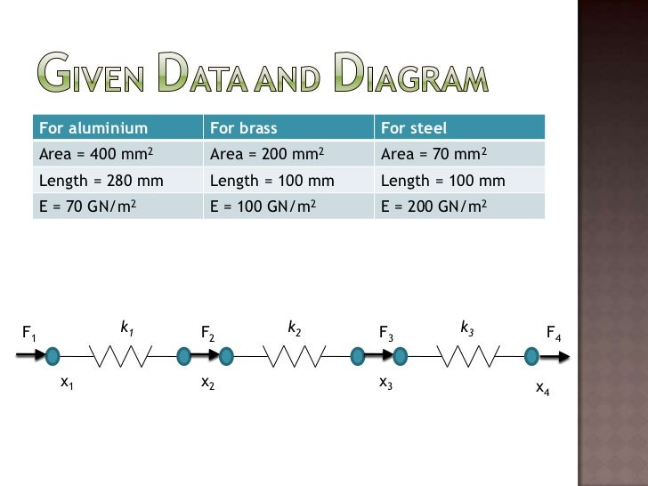 Given Data And Diagram<br />k1<br />k2<br />k3<br />F1<br />F2<br />F3<br />F4<br />x1<br />x2<br />x3<br />x4<br />