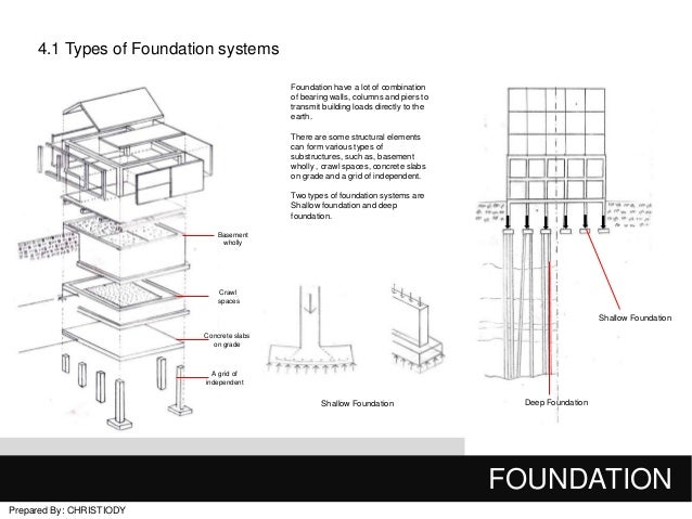 final building construction 1 rh slideshare net building construction diagram building construction diagram