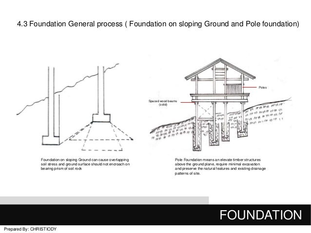 Final building construction 1 for House foundation on slope
