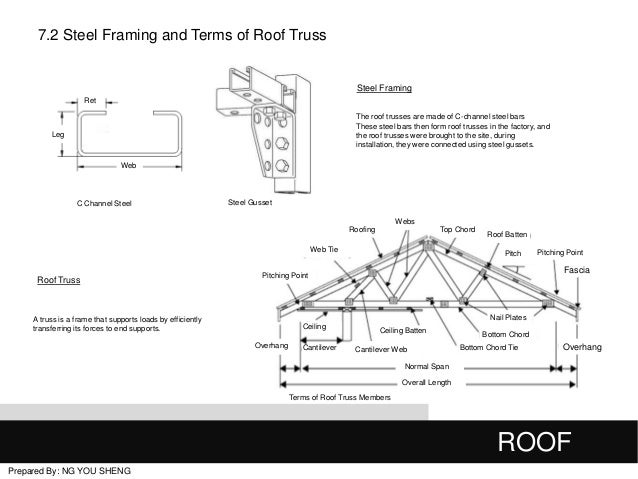 Roofing Framing Terms & How Does A Truss Work Sc 1 Th 153