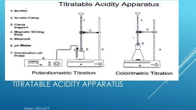 titrations in the industry Why is acid/ base titration used in school and industry  these titrations are achieved at high  why is acid/ base titration used in school.