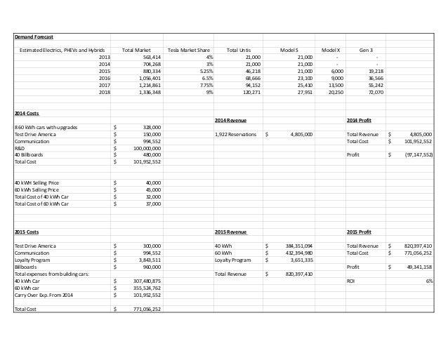 DemandForecast EstimatedElectrics,PHEVsandHybrids 2013 2014 2015 2016 2017 2018  TotalMarket ...