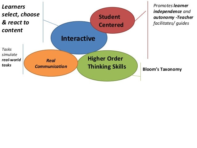 Learners                                                       Promotes learner                                           ...