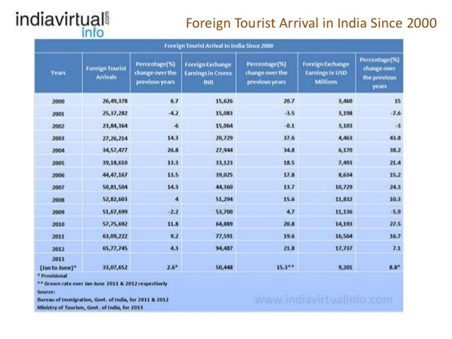 essay on foreign tourism in india Foreign tourists spend more in india than about any other state worldwide  tourist reachings are projected to increase by over 22 % per twelvemonth  through.