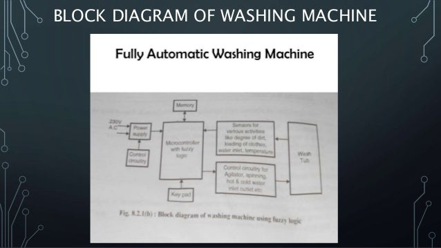 Fuzzy Logic in Washing Machine