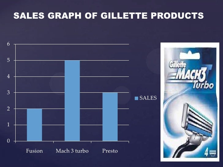 about gillette the company marketing essay Swot analysis-gillette essay, research paper gillette is taking world-wide place appliers, such as razor, battery, electronic and manual toothbrush, fabricating company.