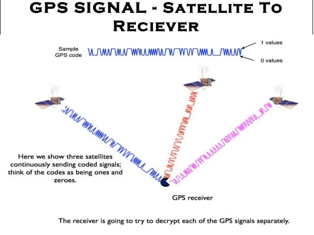 global positioning system gps research paper The specific capabilities provided by sps are published in the global positioning system performance standards and specifications.