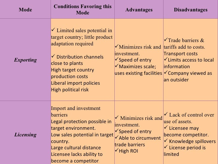 Barriers to Entry and Foreign Advantage and Disadvantages