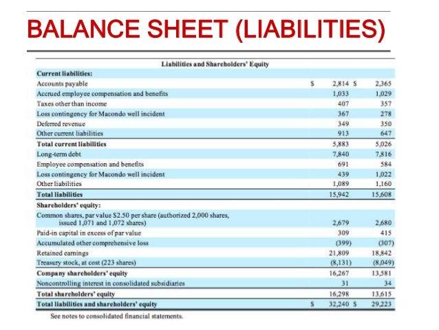 Jobs für Halliburton Financial Analyst