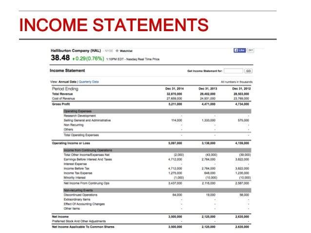 NYSE:OXY - Occidental Petroleum Income Statement & Balance Sheet
