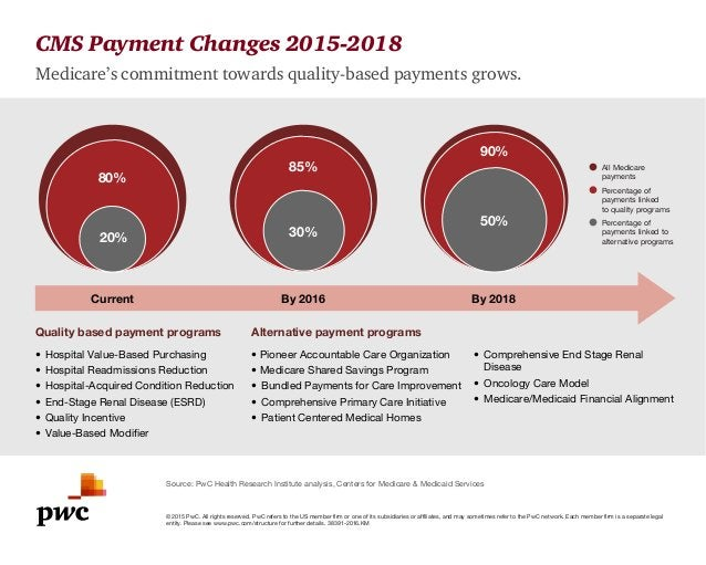 ©2015 PwC. All rights reserved. PwC refers to the US member firm or one of its subsidiaries or affiliates, and may sometim...