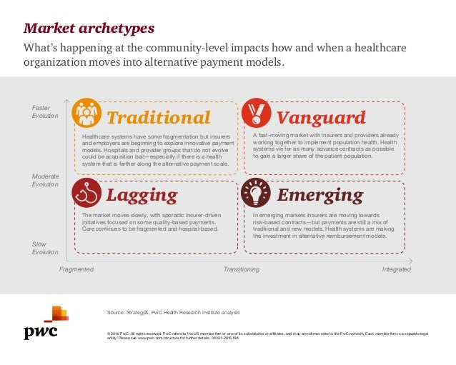 Market archetypes What's happening at the community-level impacts how and when a healthcare organization moves into altern...