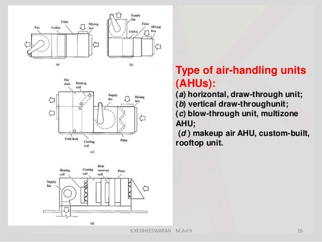 Air Handling Unit Blow Through Air Handling Unit