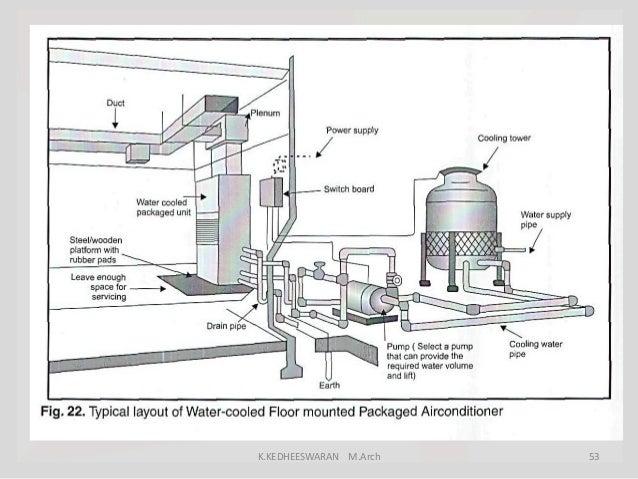 H.V.A.C building service in b.arch ciriculam