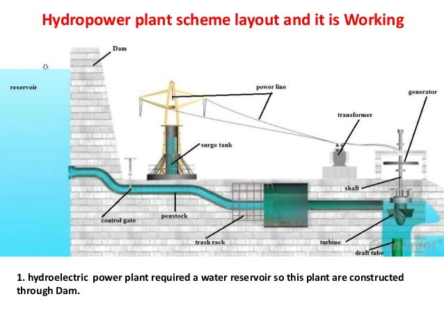 principles of hydropower engineering rh slideshare net hydroelectric power plant layout hydroelectric power plant layout