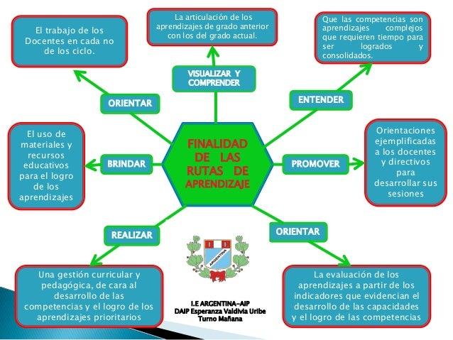 El trabajo de los Docentes en cada no de los ciclo.  La articulación de los aprendizajes de grado anterior con los del gra...