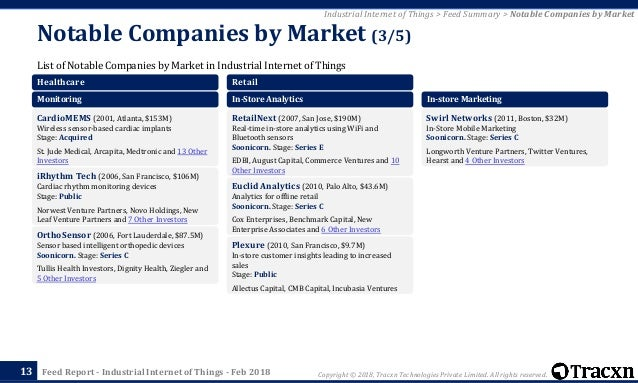 Tracxn - Industrial Internet of Things Startup Landscape