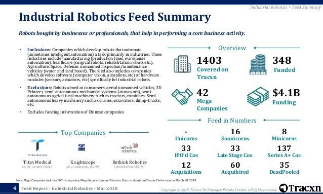 Tracxn - Industrial Robotics Startup Landscape