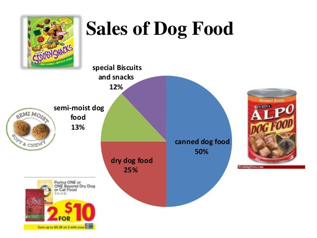 Dog Food Market Segmentation