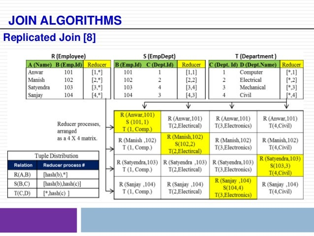 comparison of join algorithms in mapreduce framework Mapreduce algorithms - understanding data joins part 1  to cache a key and compare it to incoming  how we can perform reduce-side joins in mapreduce.