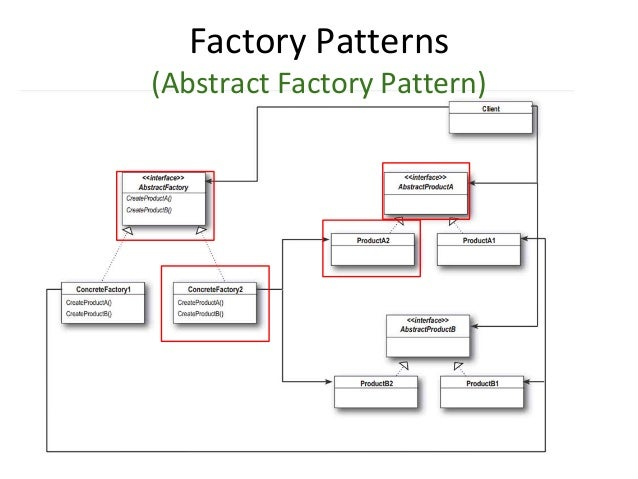 Factory Patterns (Abstract Factory Pattern)
