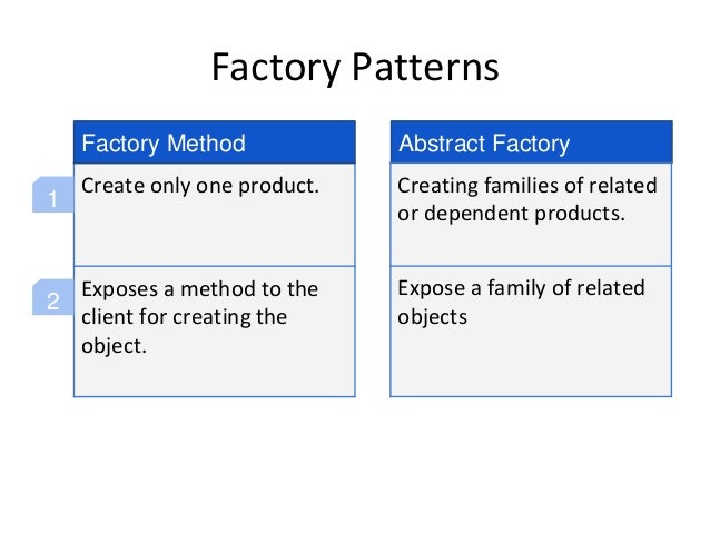 Factory Patterns Create only one product. Exposes a method to the client for creating the object. Factory Method Abstract ...