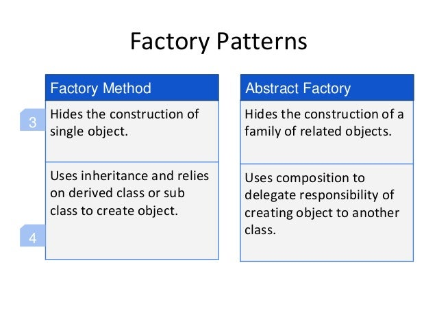 Factory Patterns Hides the construction of single object. Uses inheritance and relies on derived class or sub class to cre...