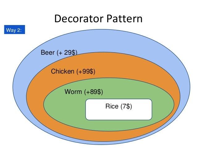 Decorator Pattern Beer (+ 29$) Chicken (+99$) Worm (+89$) Rice (7$) Way 2: