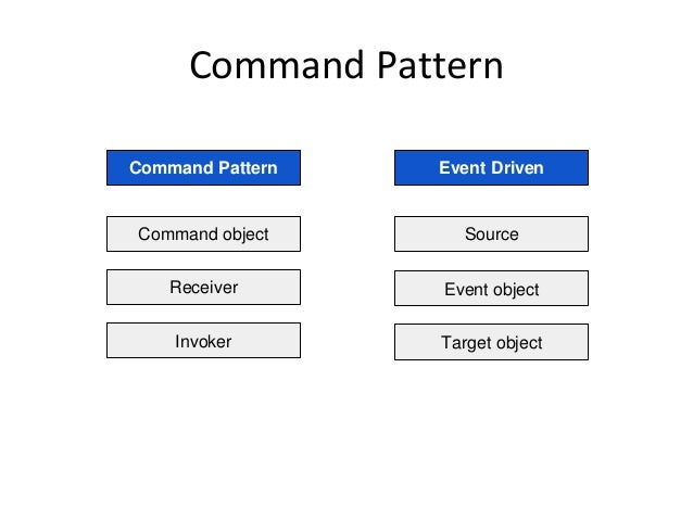 Command Pattern Command Pattern Event Driven Command object Receiver Invoker Source Event object Target object