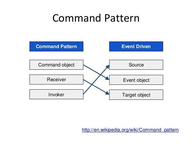Command Pattern http://en.wikipedia.org/wiki/Command_pattern Command Pattern Event Driven Command object Receiver Invoker ...