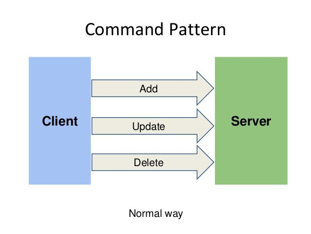Command Pattern Client Server Add Update Delete Normal way
