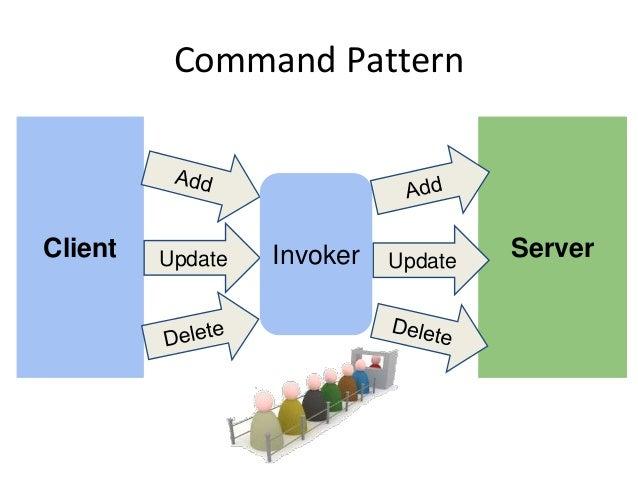 Server Command Pattern Client Update Invoker Update