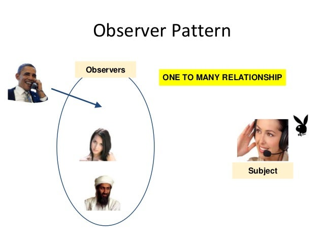 Observer Pattern Observers ONE TO MANY RELATIONSHIP Subject