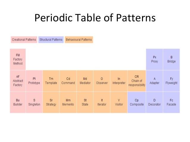 Javascript common design patterns 8 periodic table urtaz Gallery
