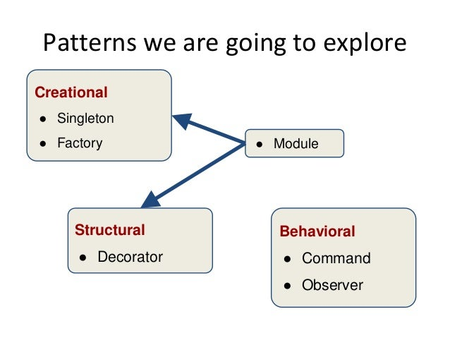 Patterns we are going to explore Creational ● Singleton ● Factory Structural ● Decorator Behavioral ● Command ● Observer ●...