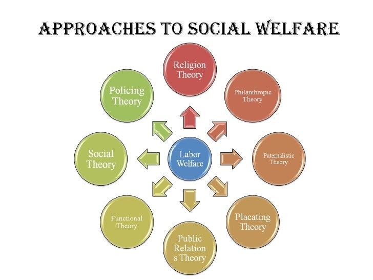 """social welfare programs essay Cutting the poor out of welfare  """"social policy must seek points of leverage where work can be made an  with government anti-poverty programs,."""
