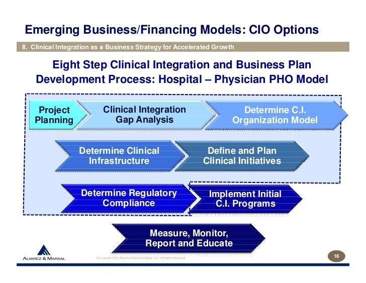 Hospital-Physician Integration Models