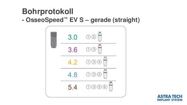 Bohrprotokoll - OsseoSpeed™ EV S – gerade (straight)