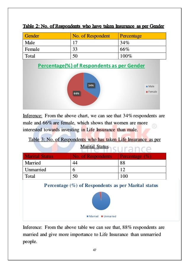 Market Research & Customer Satisfaction project on Kotak ...