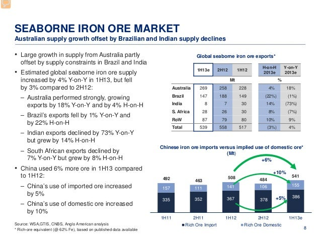 Global Iron Ore Industry