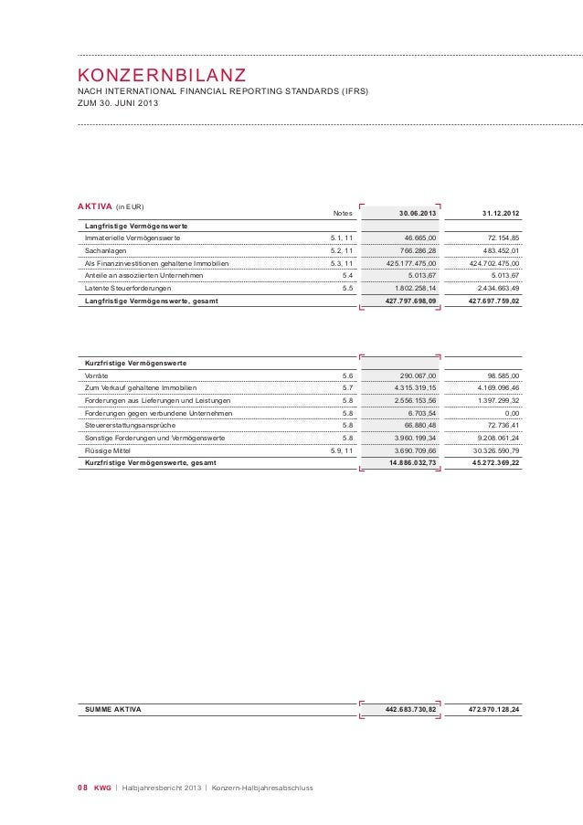 08 KWG | Halbjahresbericht 2013 | Konzern-Halbjahresabschluss AKTIVA (in EUR) Notes Langfristige Vermögenswerte Immateriel...
