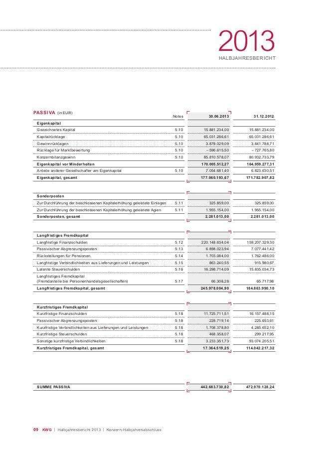 09 KWG | Halbjahresbericht 2013 | Konzern-Halbjahresabschluss 2013HALBJAHRESBERICHT PASSIVA (in EUR) Notes Eigenkapital Ge...