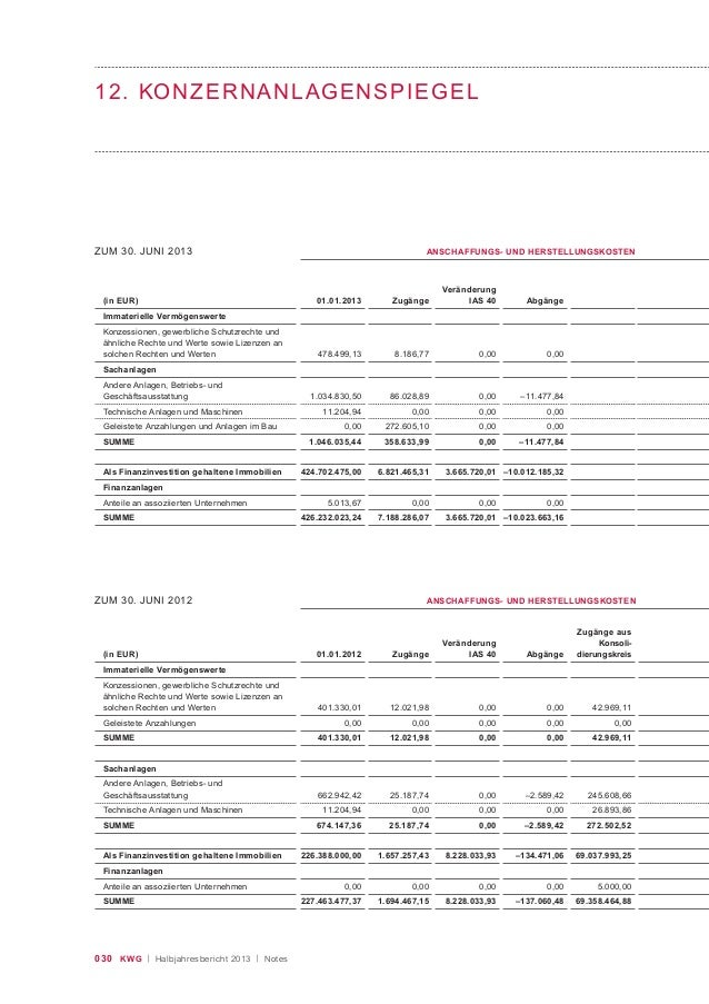 030 KWG | Halbjahresbericht 2013 | Notes ZUM 30. JUNI 2013 (in EUR) Immaterielle Vermögenswerte Konzessionen, gewerbliche ...