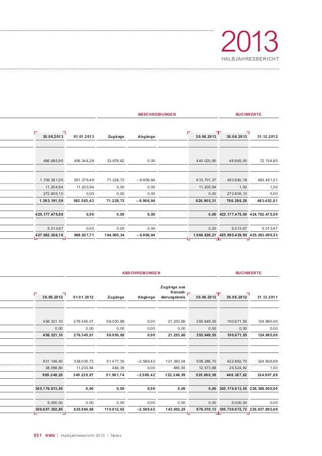 031 KWG | Halbjahresbericht 2013 | Notes 2013HALBJAHRESBERICHT ABSCHREIBUNGEN BUCHWERTE 30.06.2013 486.685,90 1.109.381,55...