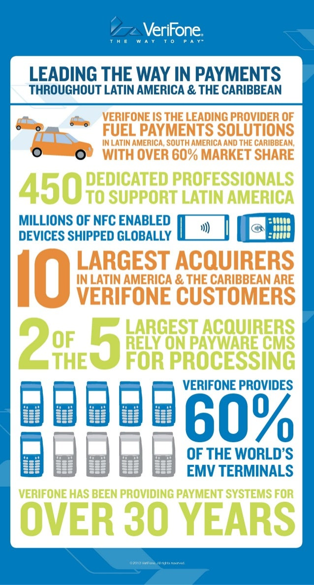 VeriFone Factographic - Payments in Latin America & The Caribbean