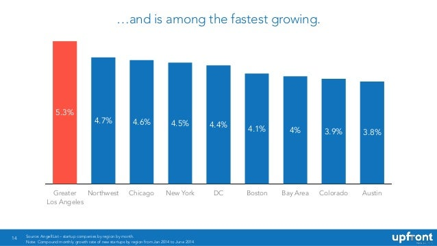 14 …and is among the fastest growing. Greater Northwest Chicago New York DC Boston Bay Area Colorado Austin 5.3% 3.8%3.9%4...