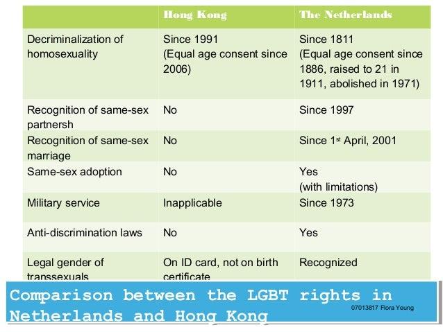 Decriminalization of homosexuality in hong kong
