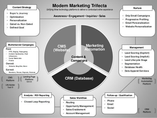 Marketing Automation CRM (Database) CMS (Website)Paid: • PPC, Display, Retargeting • Content Syndication, Paid Influencers...